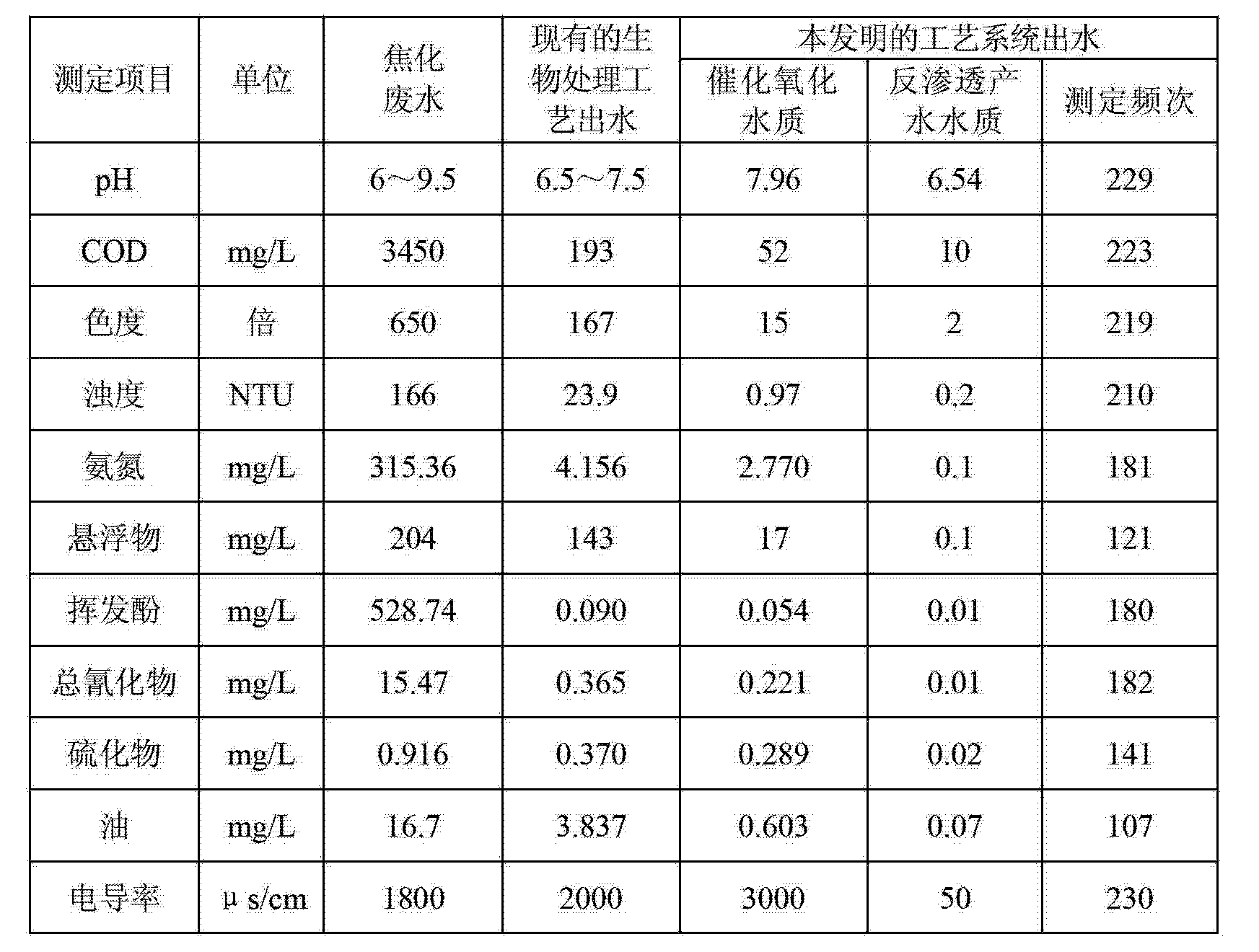 Figure CN102942270AD00051