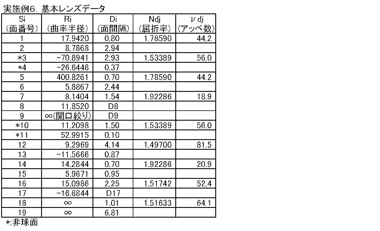 Figure JPOXMLDOC01-appb-T000016