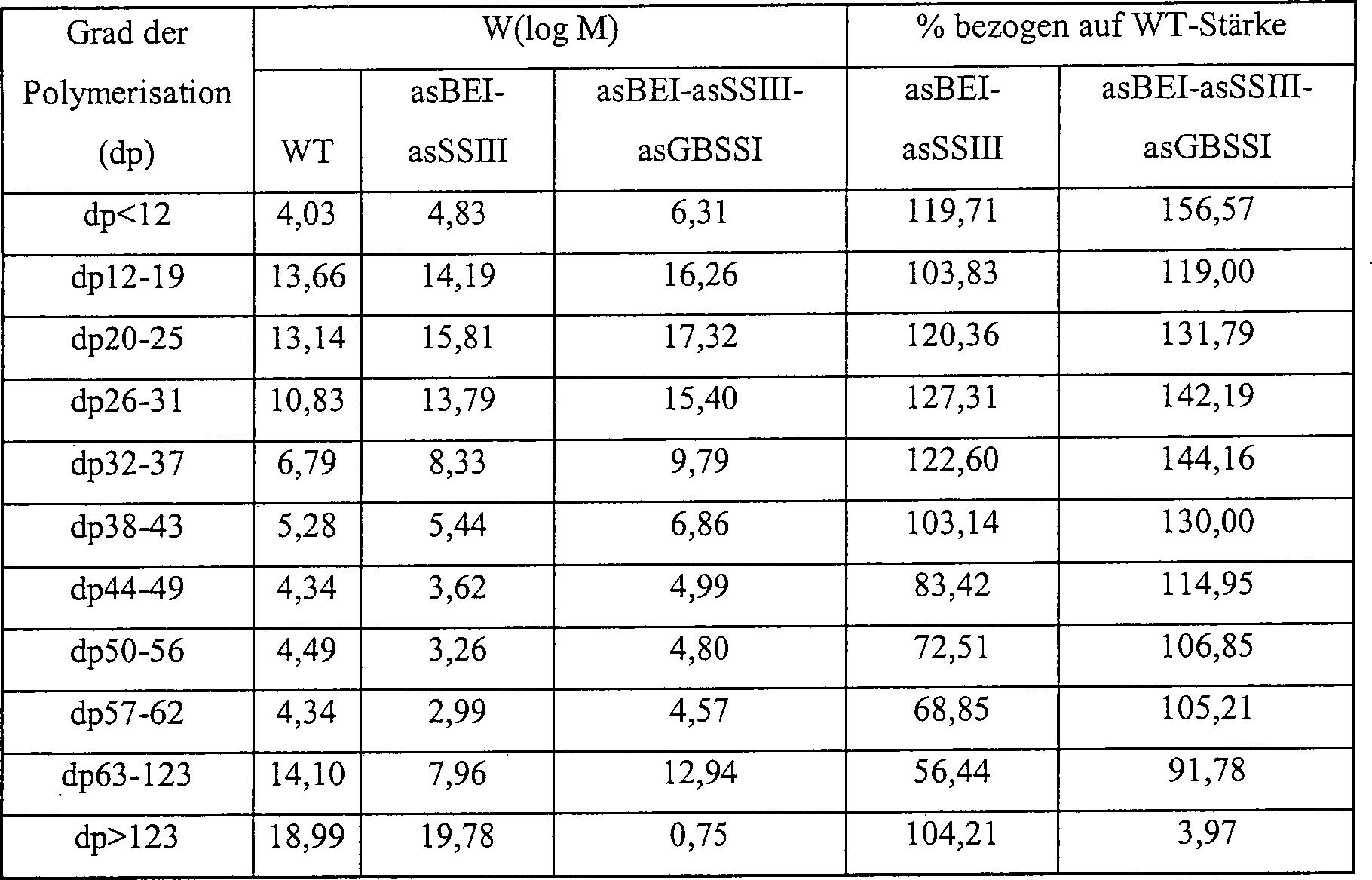 Figure 00520001