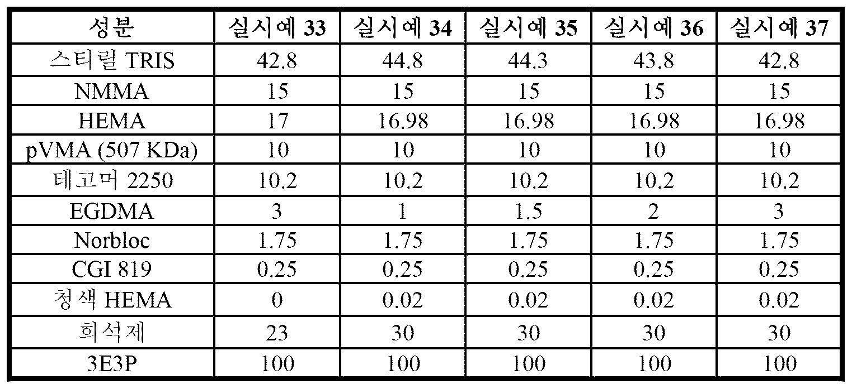 Figure pct00090
