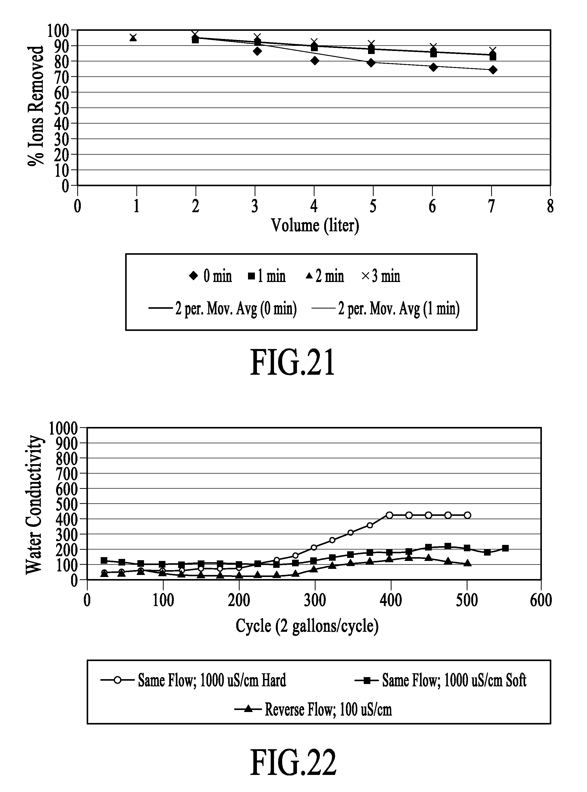 US9090493B2 - Electrochemical ion exchange treatment of