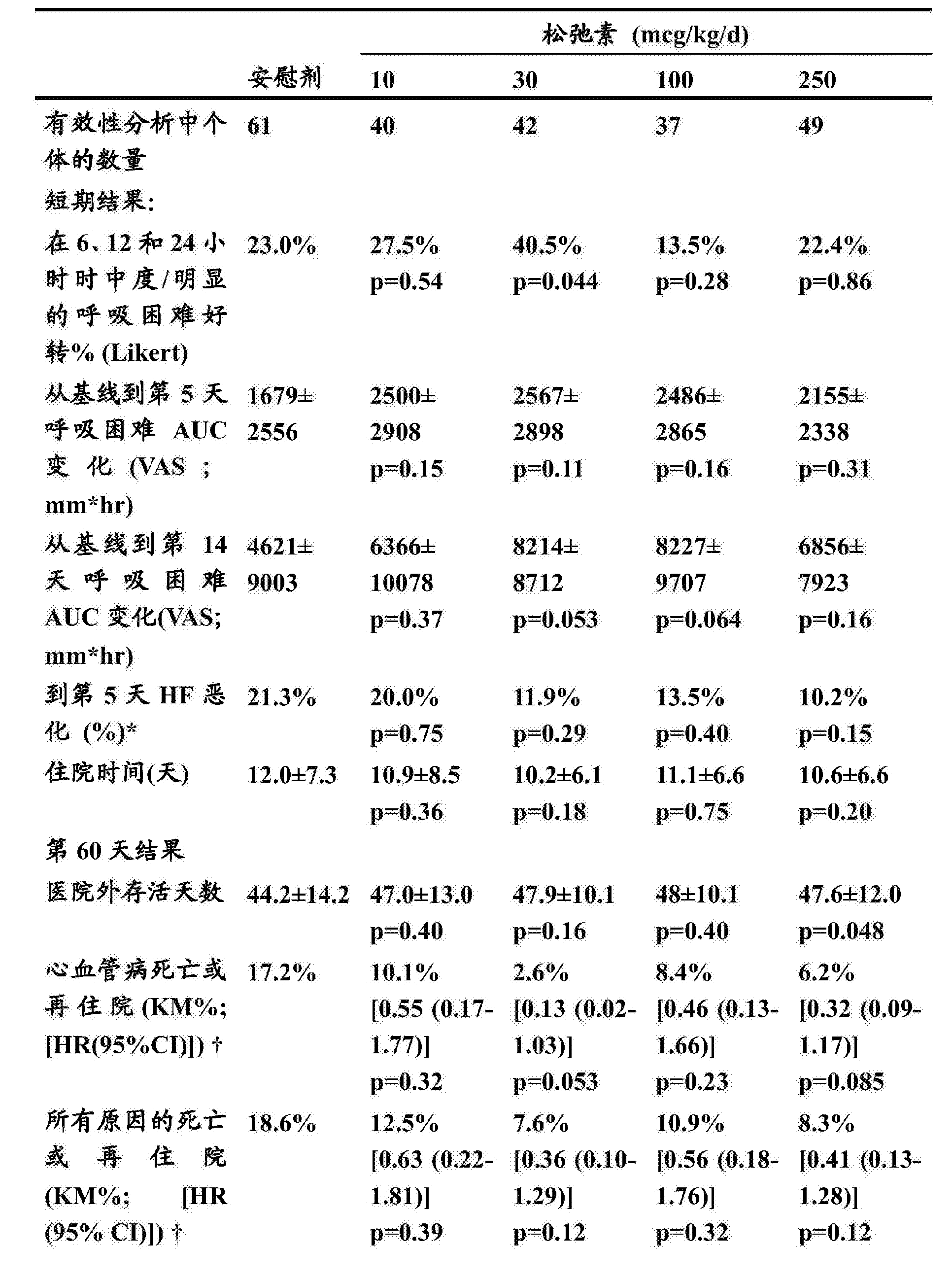 Figure CN106177914AD00411