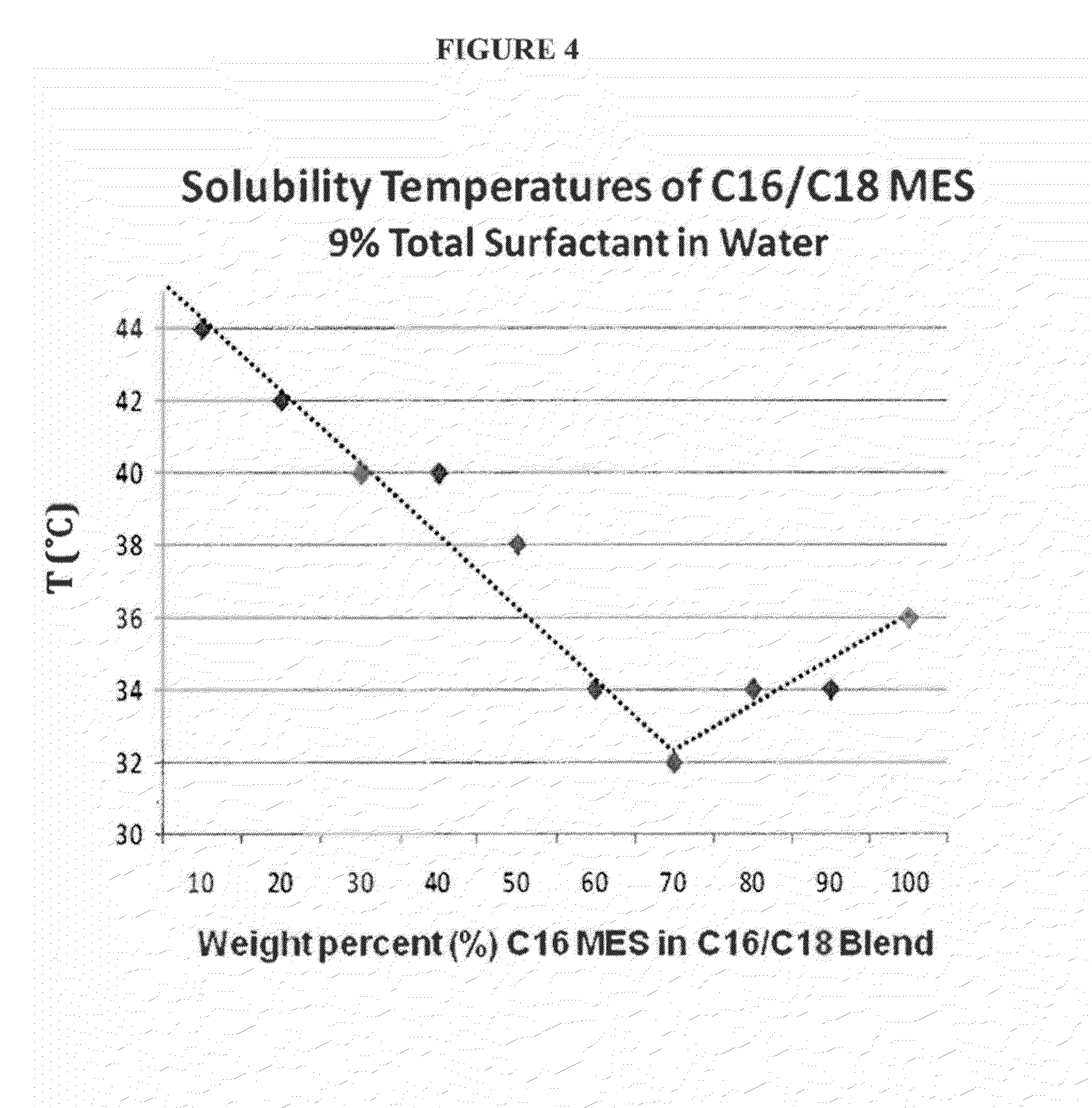 US20130072410A1 - Cleaning Formulations with Improved