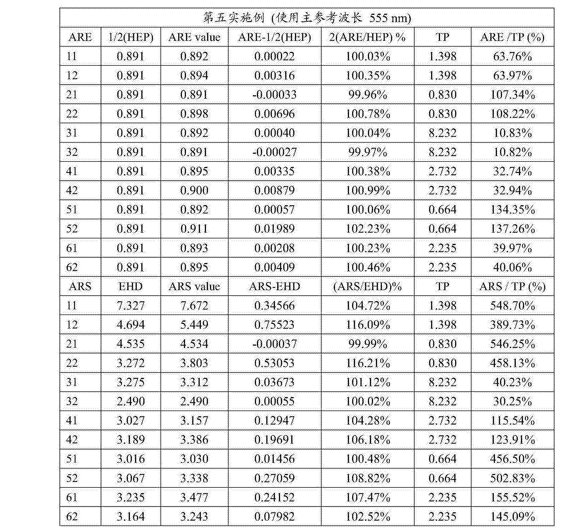 Figure CN108279482AD00431