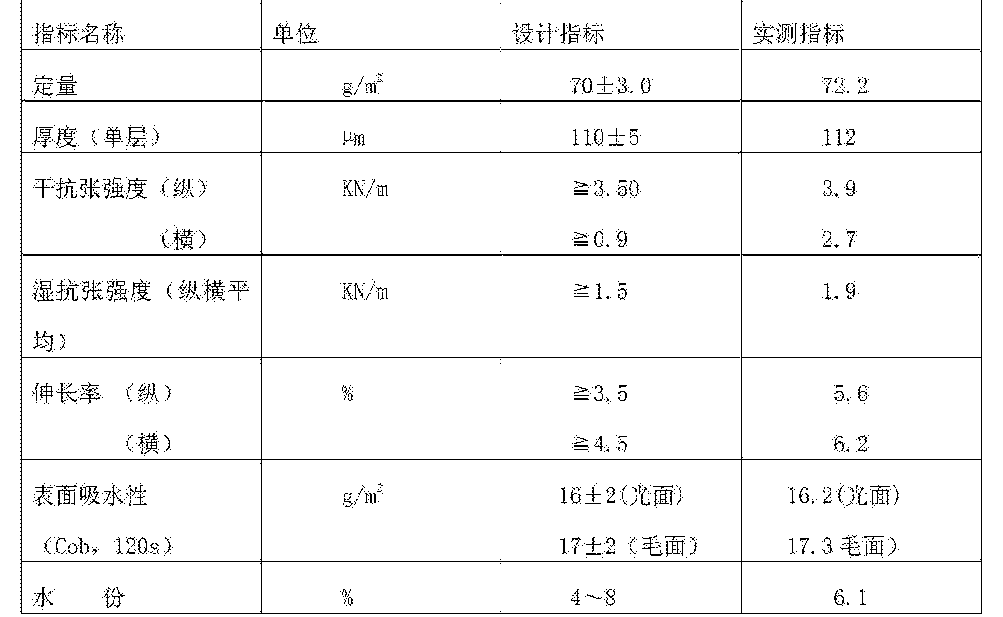 Figure CN105239445AD00071