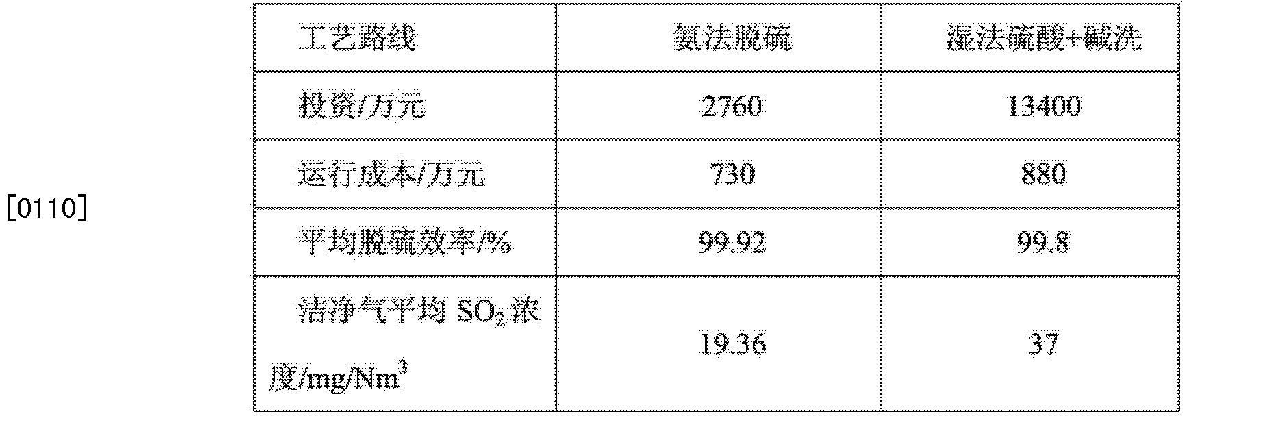 Figure CN103721553AD00132