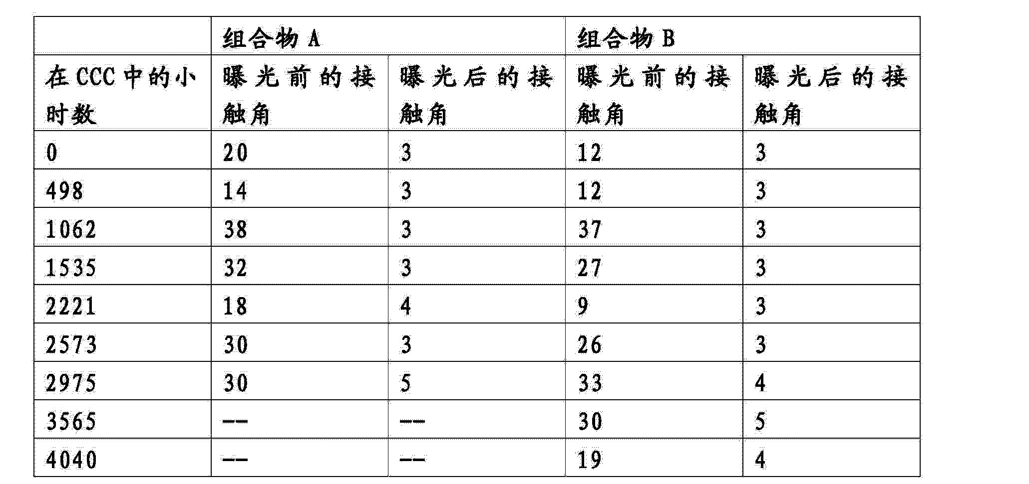 Figure CN103788868AD00231