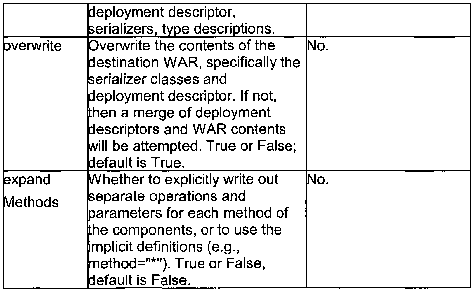 WO2003073309A1 - Web services programming and deployment