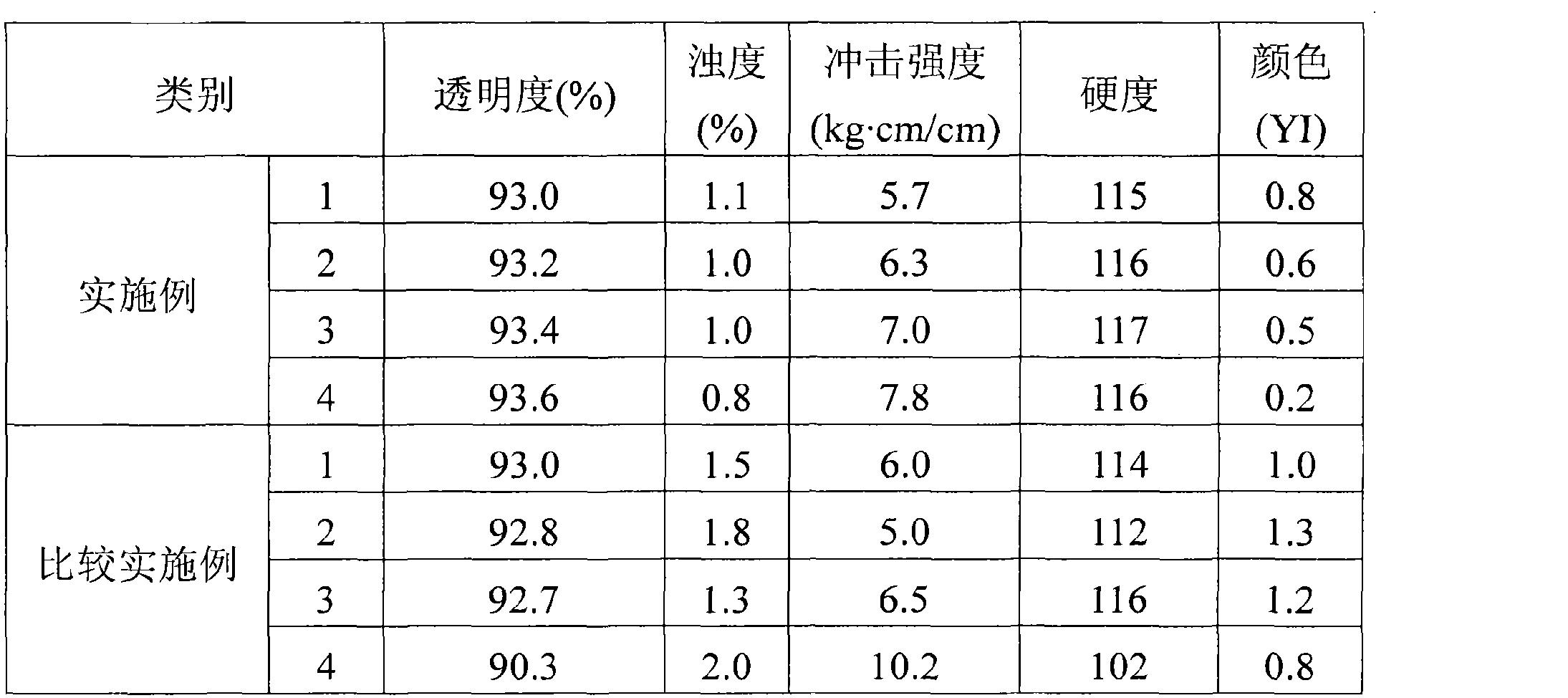 Figure CN102101930AD00101