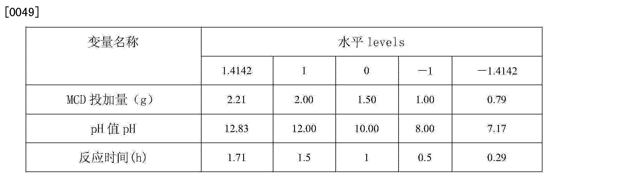Figure CN103127914BD00082