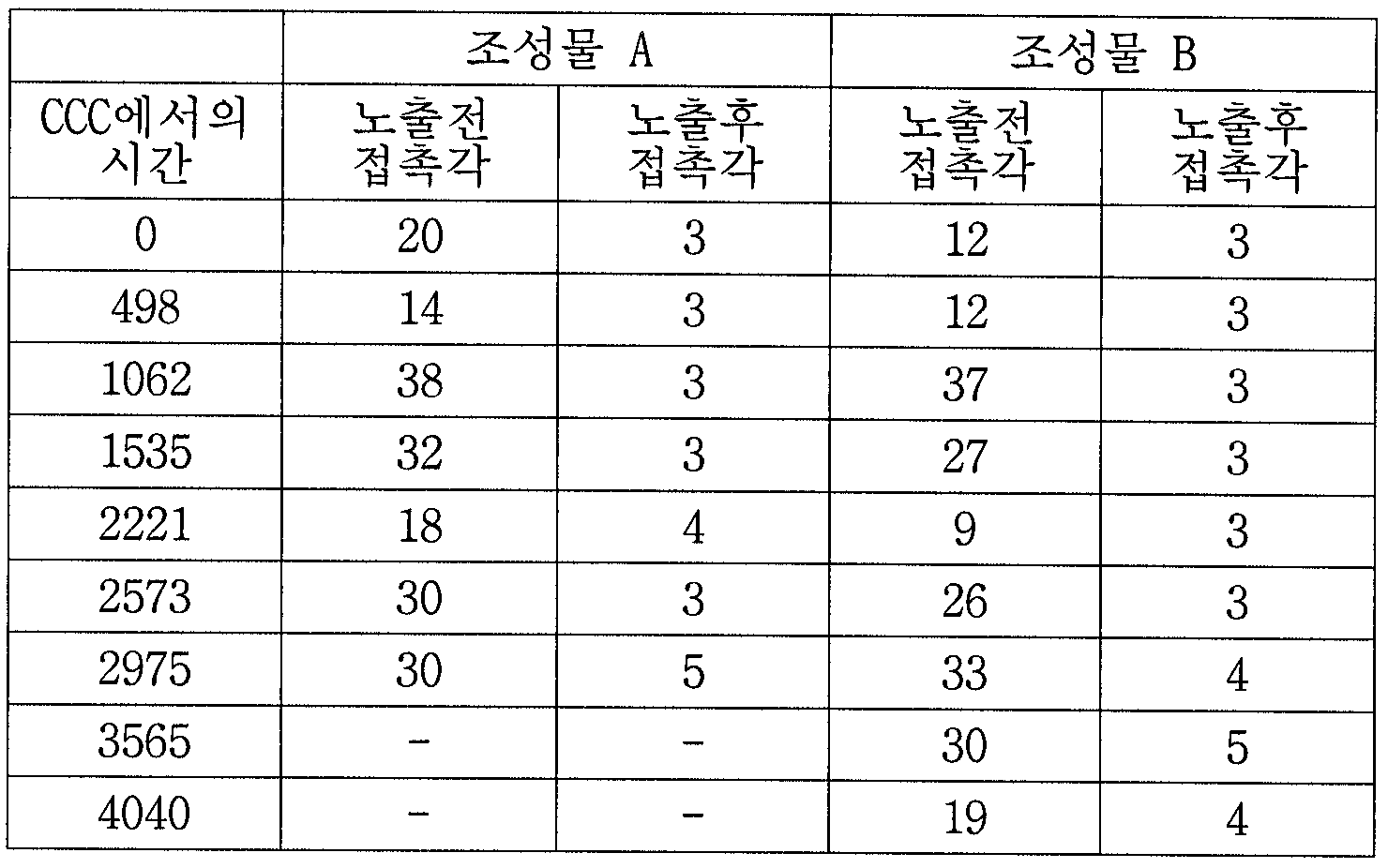 Figure 112006095663065-pct00006