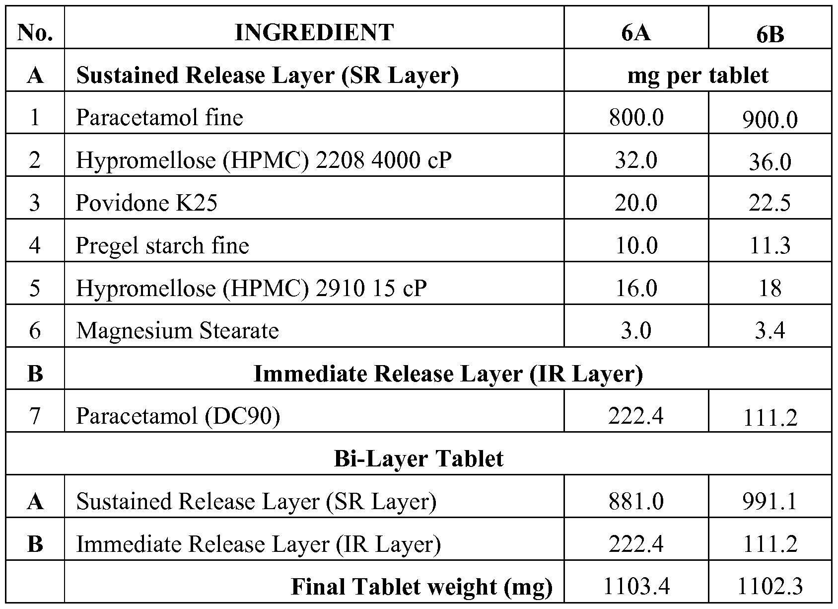 wo2012154563a1 sustained release paracetamol formulations google rh patents google com