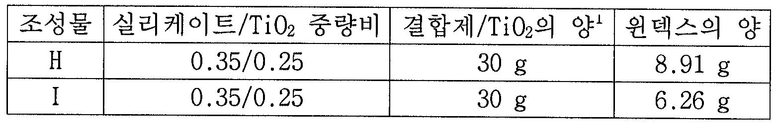 Figure 112006095663065-pct00008