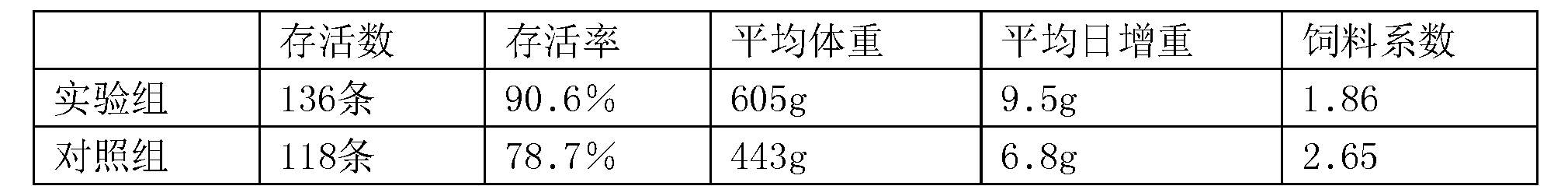 Figure CN106213054AD00051