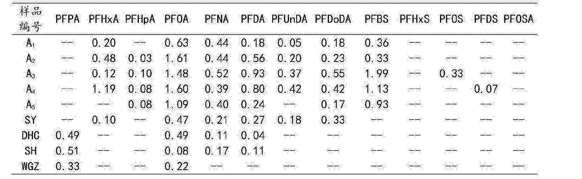Figure CN104237402BD00112