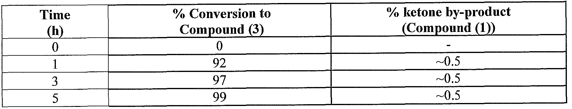 WO2011159910A2 - Biocatalysts and methods for the synthesis