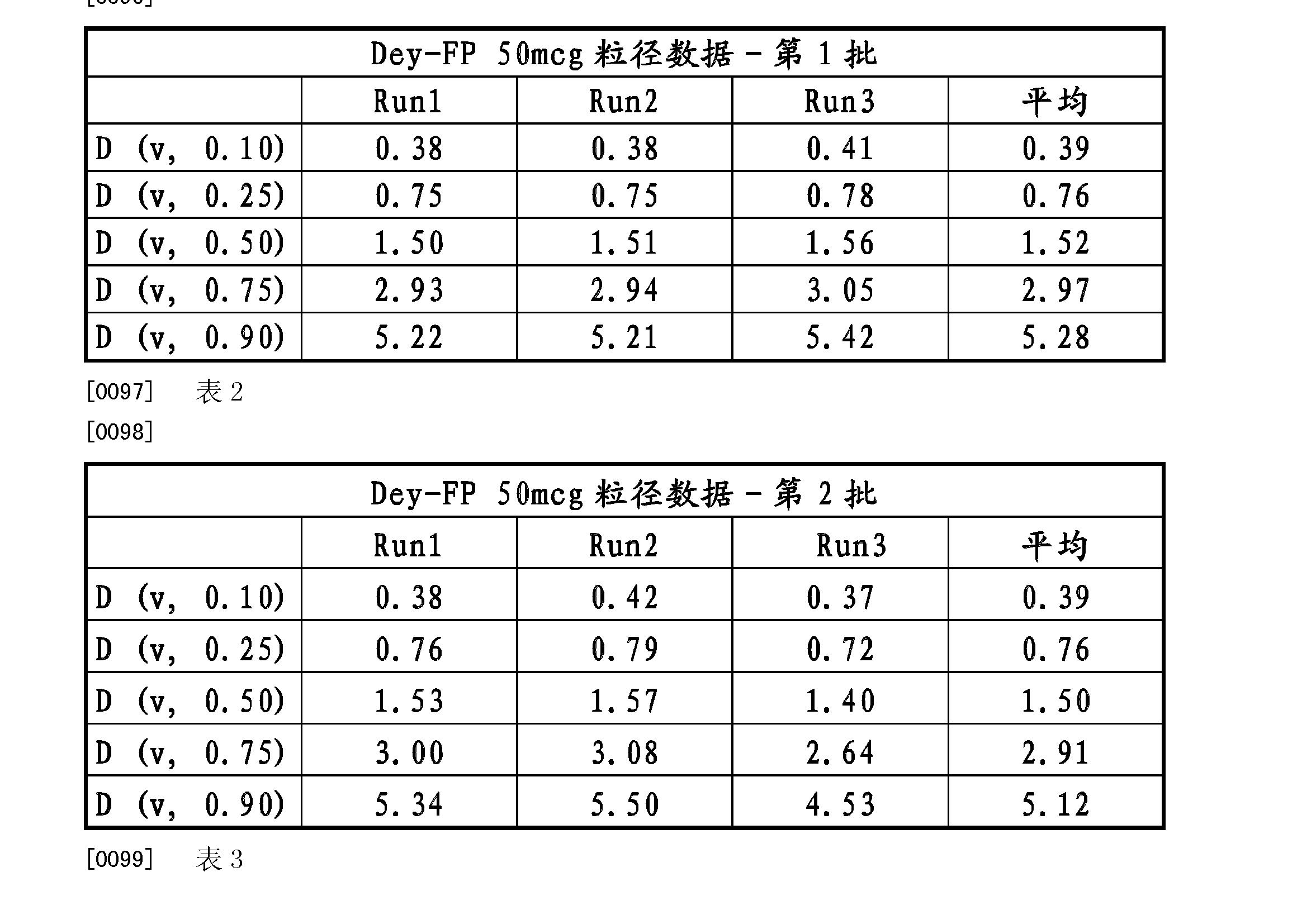 Figure CN102319209BD00131