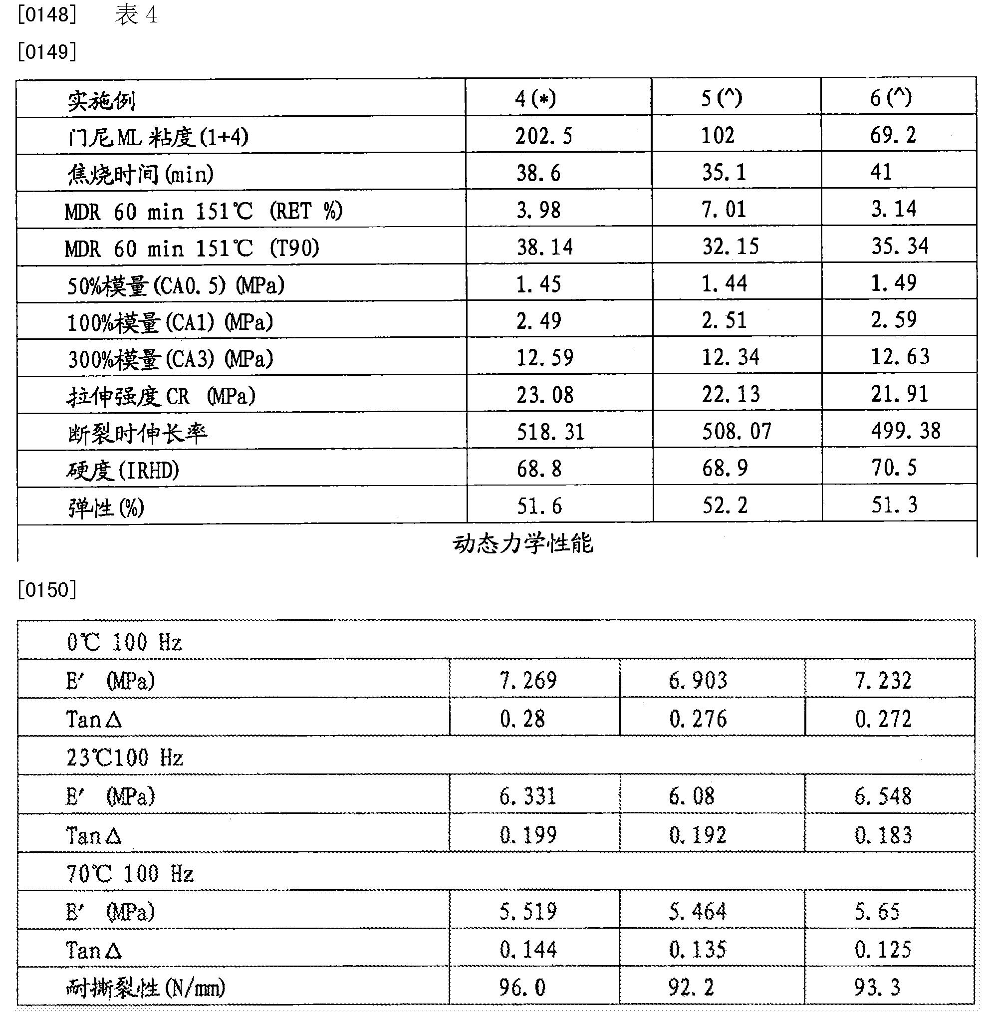 Figure CN103391852BD00151