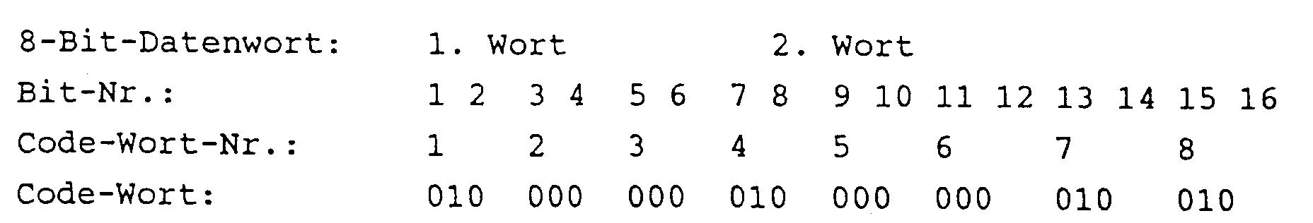 Code-Wörter auf Dating-Seiten