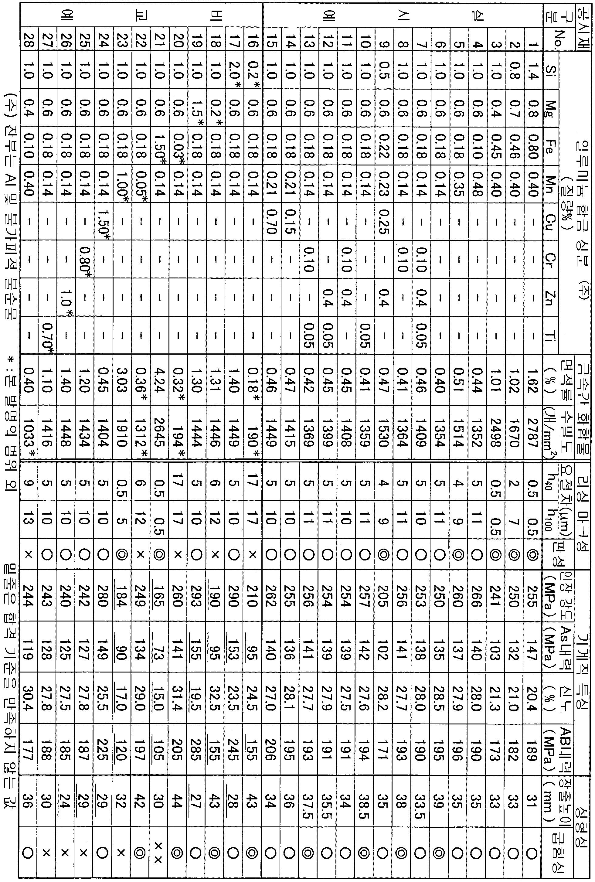 Figure 112015002411132-pat00001