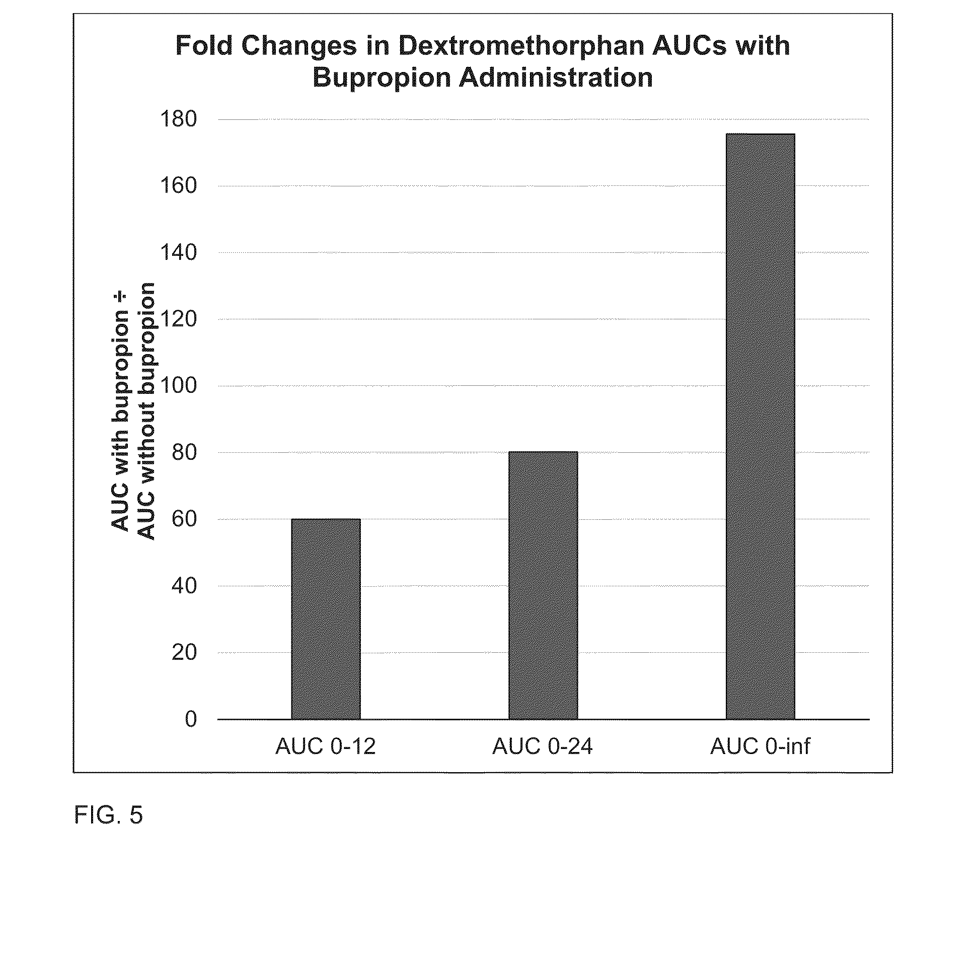 US20150126544A1 - Compositions and methods comprising