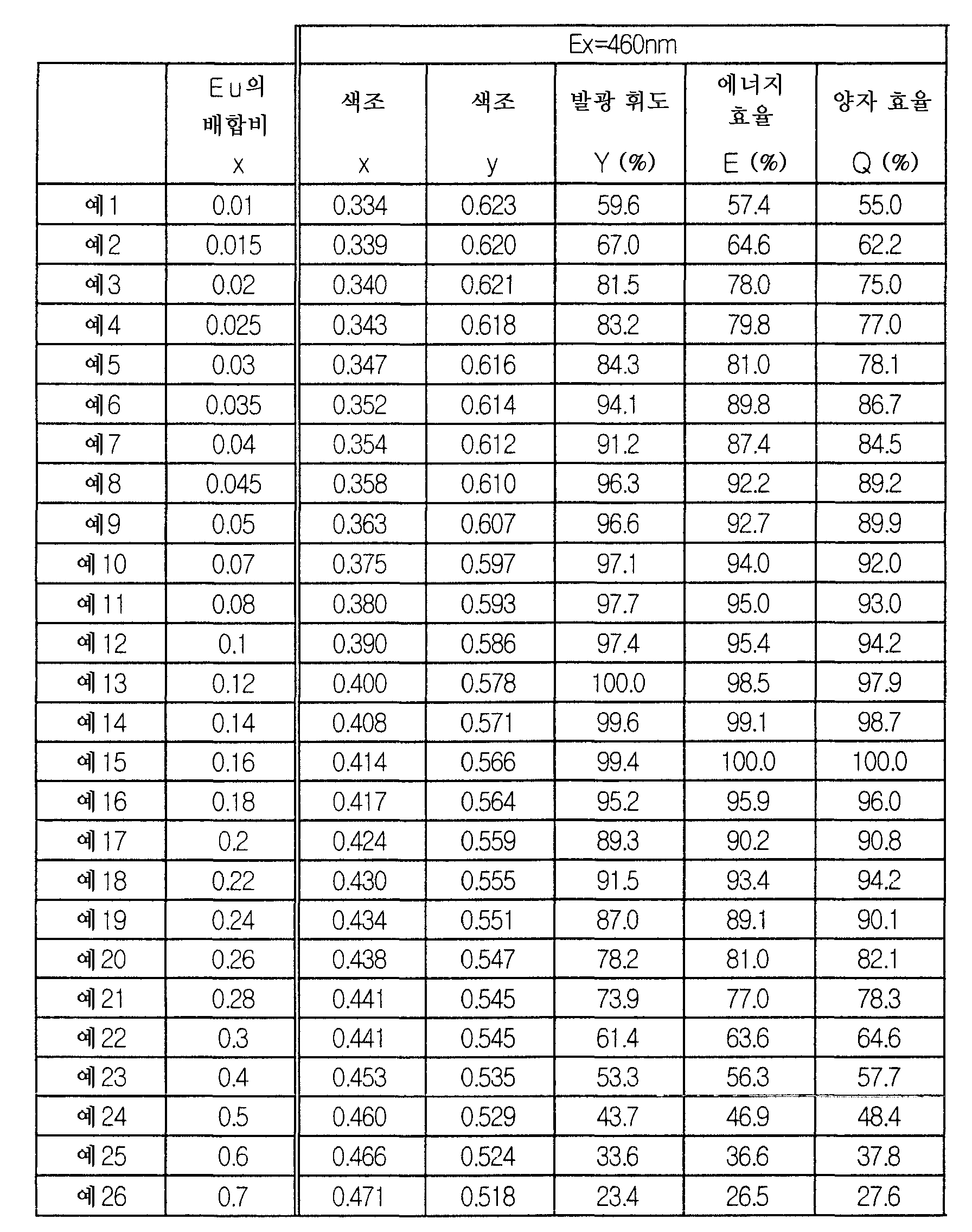 Figure 112006018872163-pct00004
