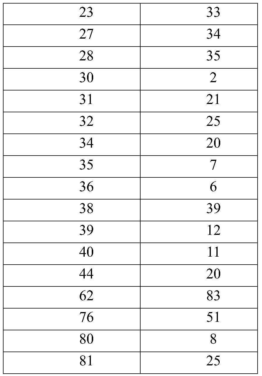 Figure PCTCN2017077114-appb-000143