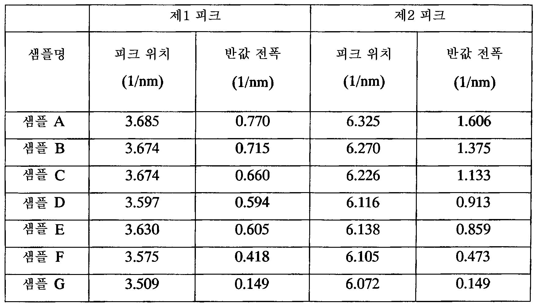 Figure 112015081089613-pat00002