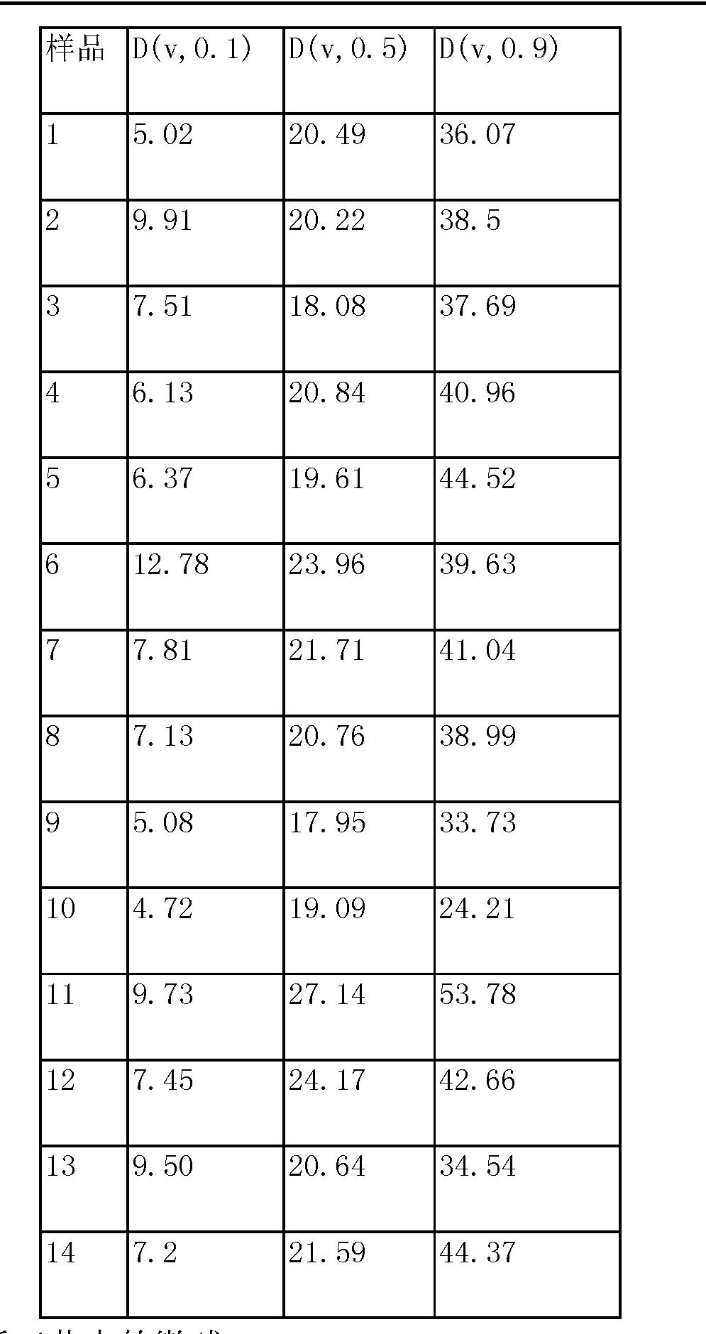 Figure CN104032622AD00221