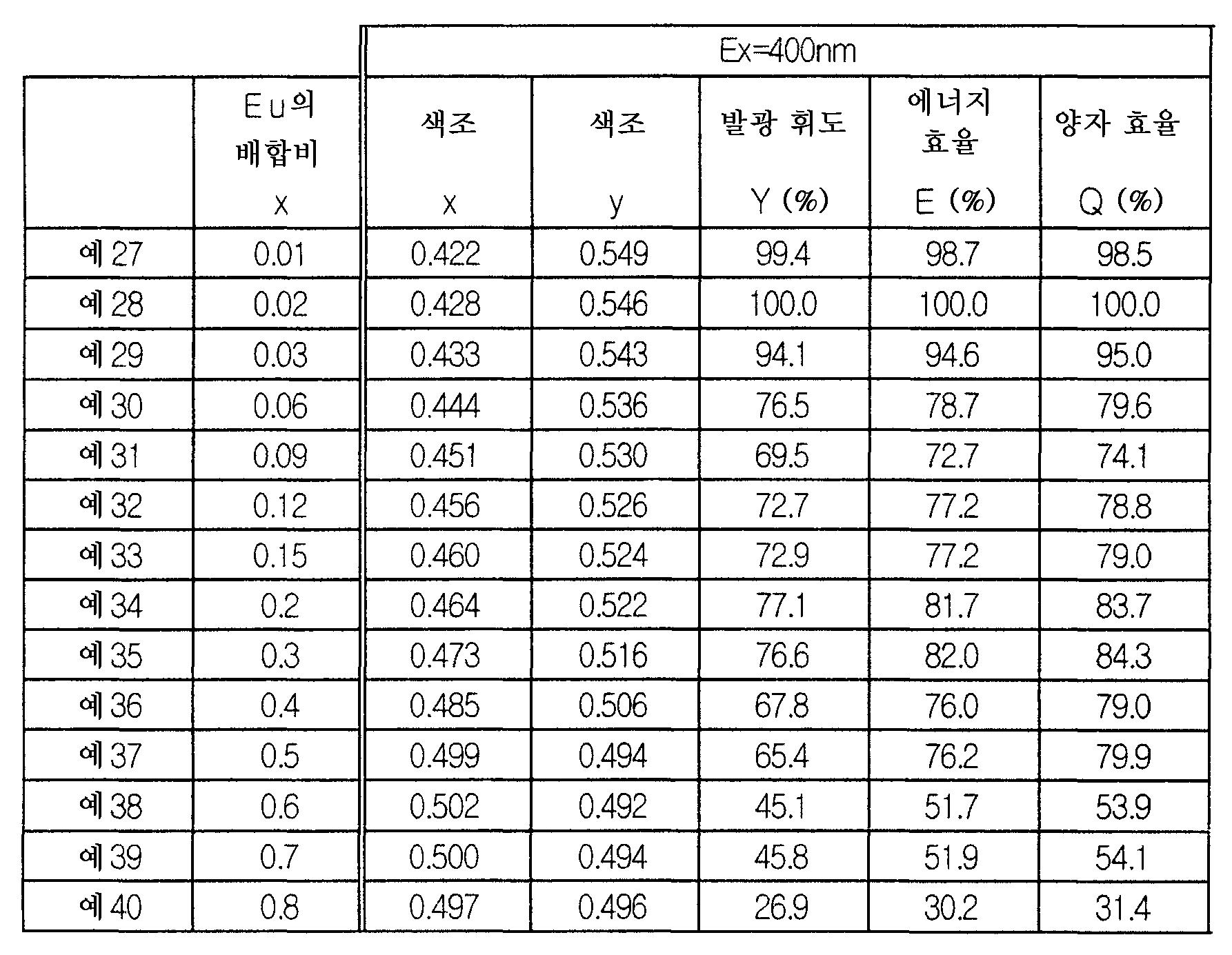 Figure 112006018872163-pct00005