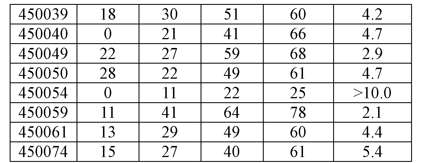 Figure CN103814132BD00691