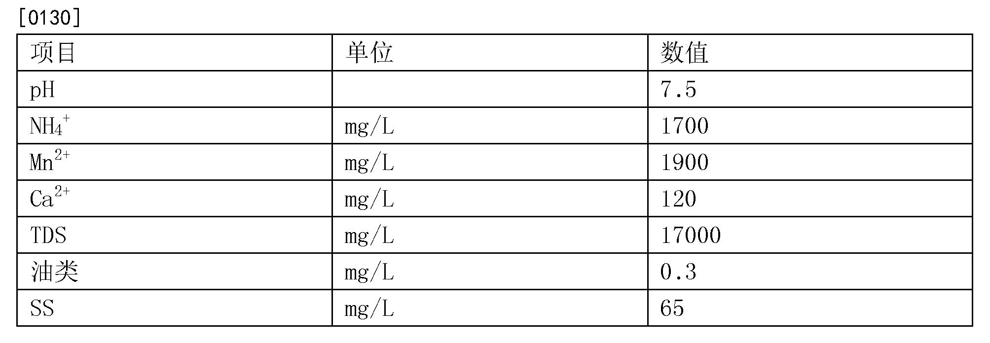 Figure CN104176857BD00132