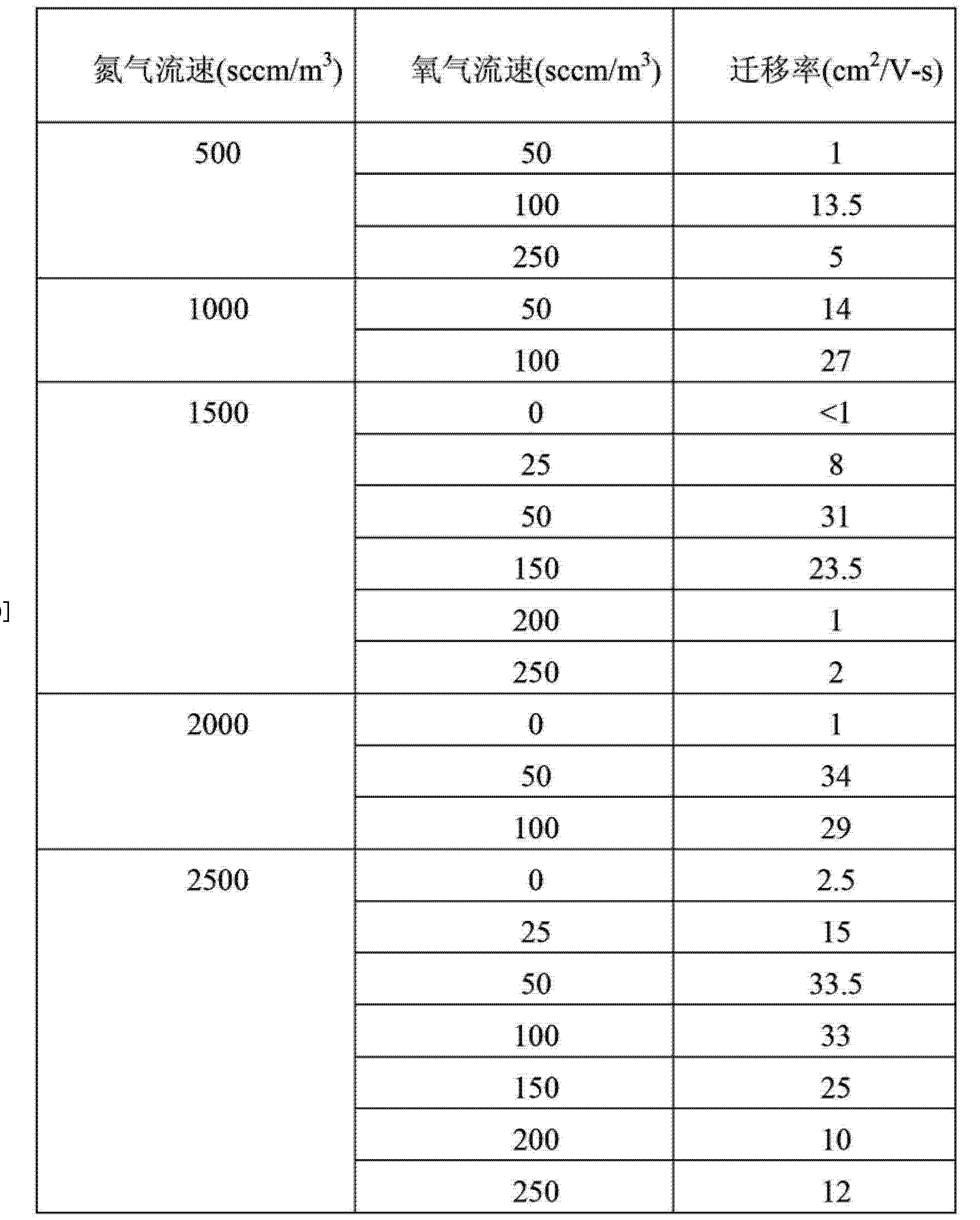 Figure CN103151378AD00161