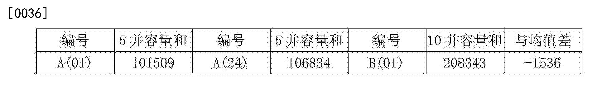 Figure CN106058279AD00062