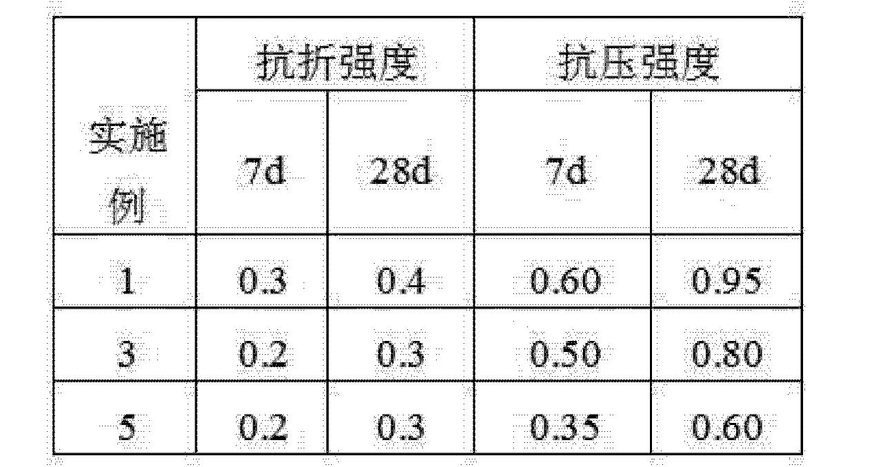 Figure CN102010166BD00091