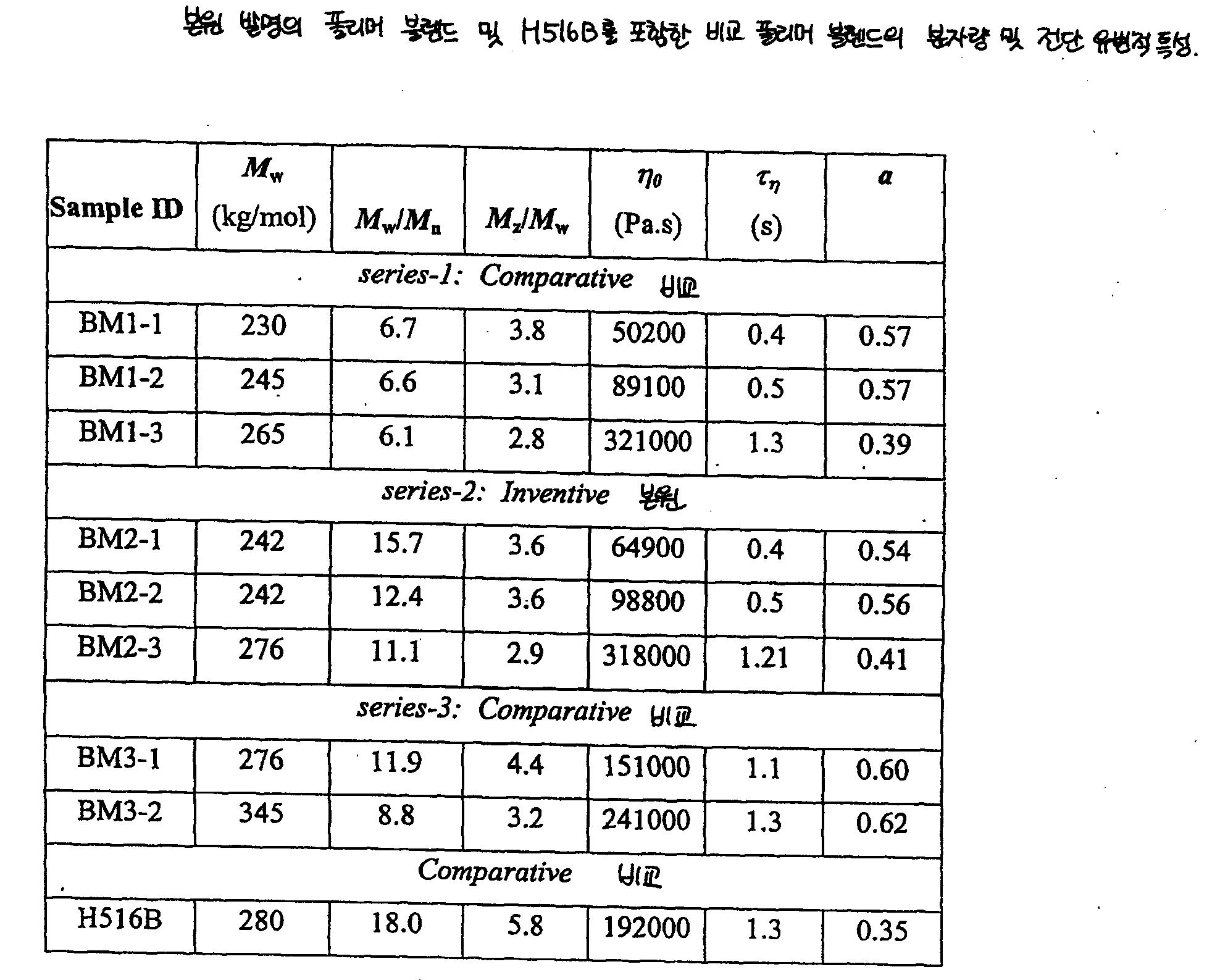 Figure 112006089001817-pct00006