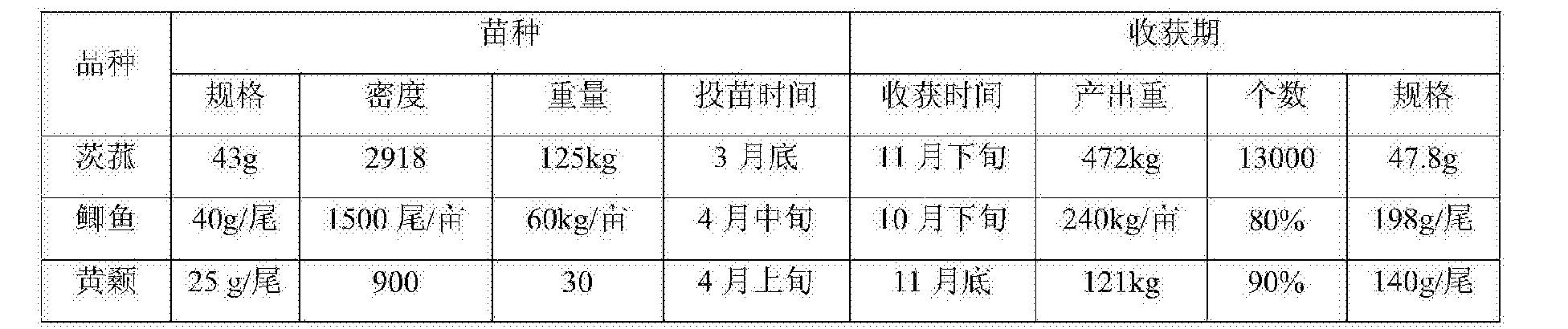 Figure CN106211994AD00111