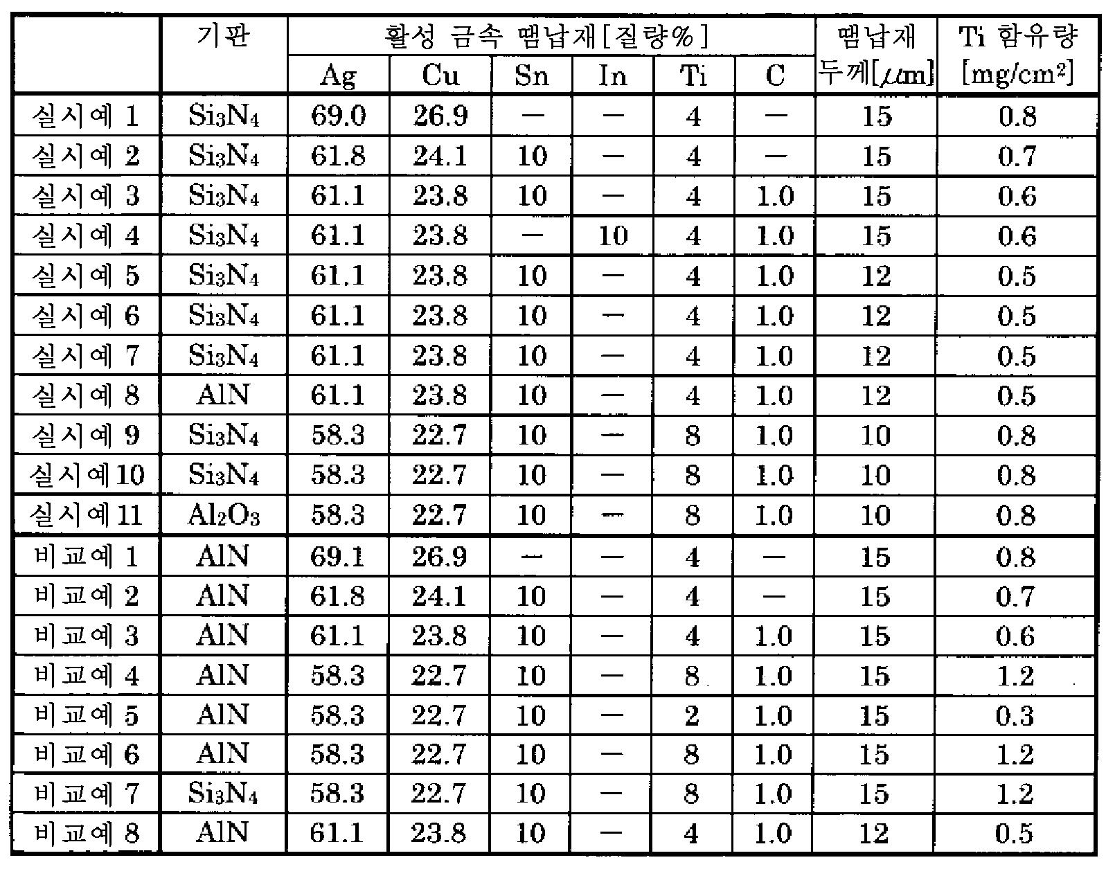 Figure 112014066715363-pct00001