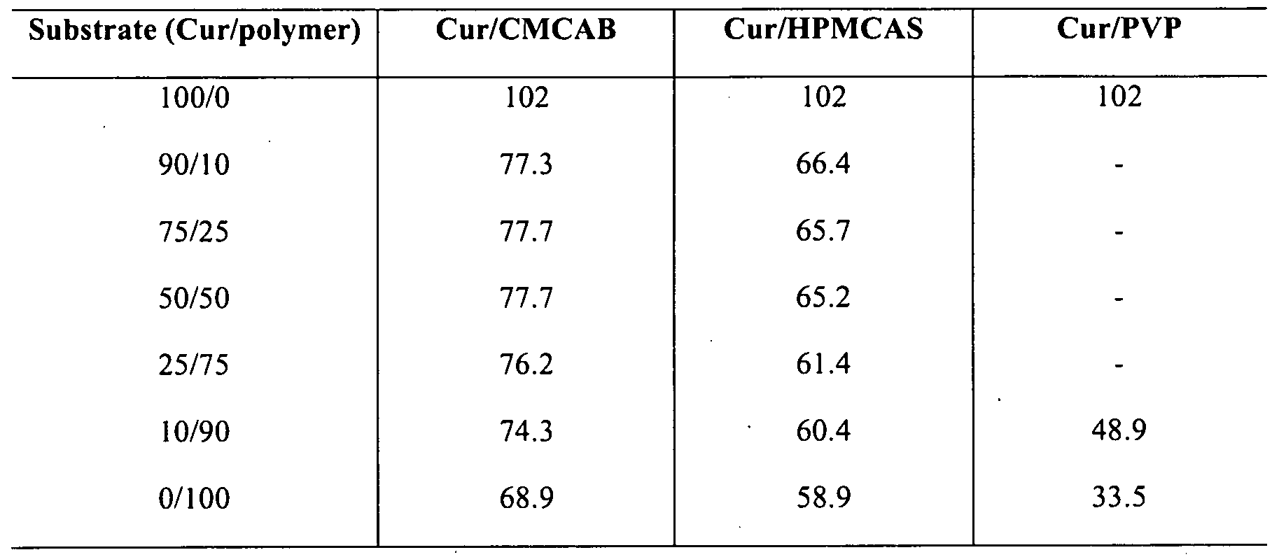bcs class 2 anticancer drugs