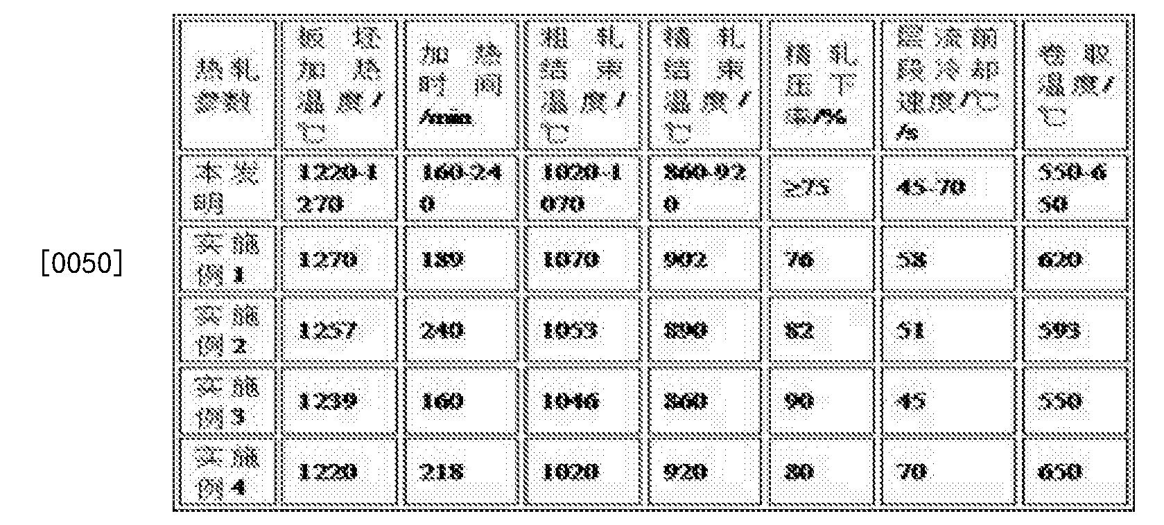 Figure CN104694822BD00071
