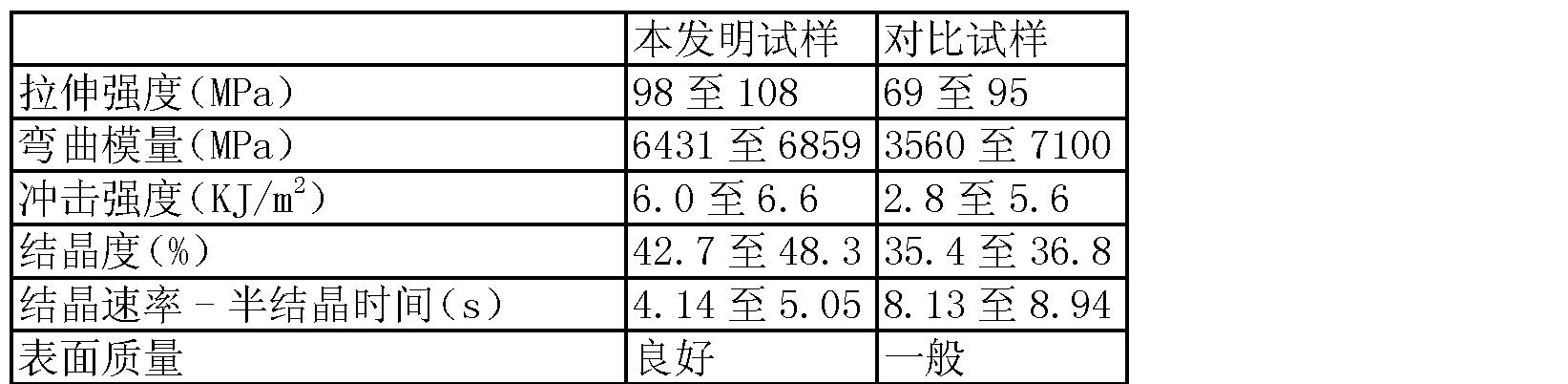 Figure CN102993651AD00081