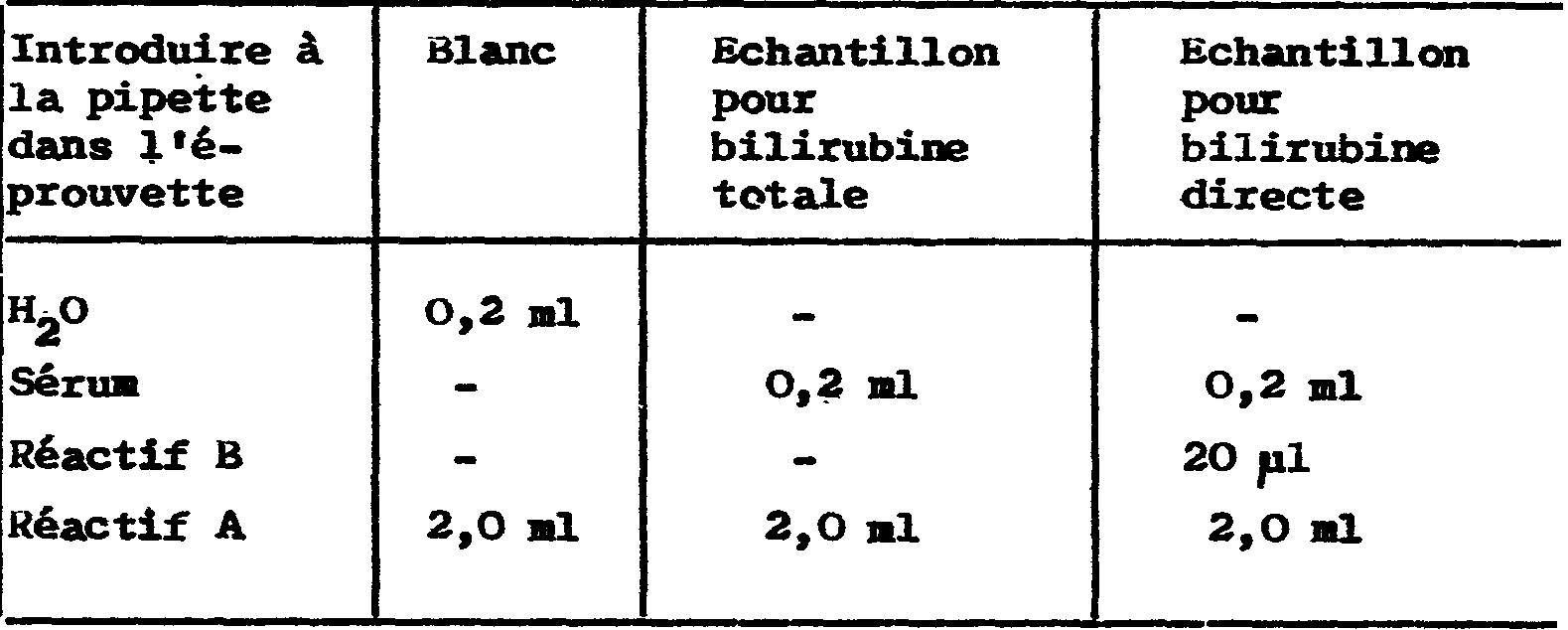 Fr2505048a1 Methode Pour La Determination Rapide De La Bilirubine Totale Et Directe Dans Les Liquides Biologiques Avec Reactif Unique Google Patents