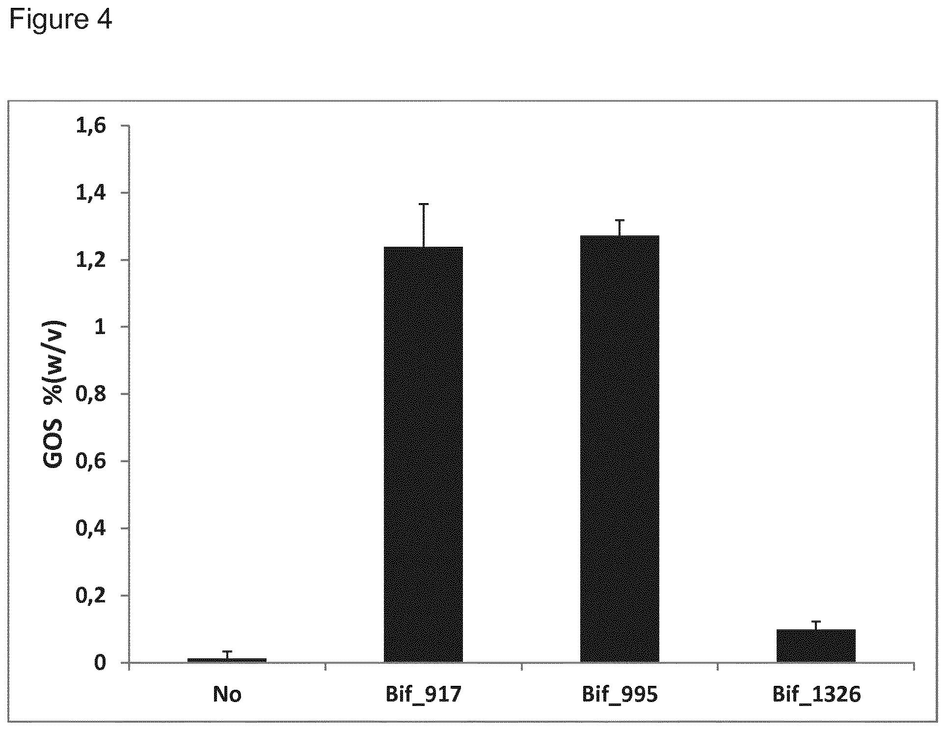 EP2859098B1 - Polypeptides having transgalactosylating