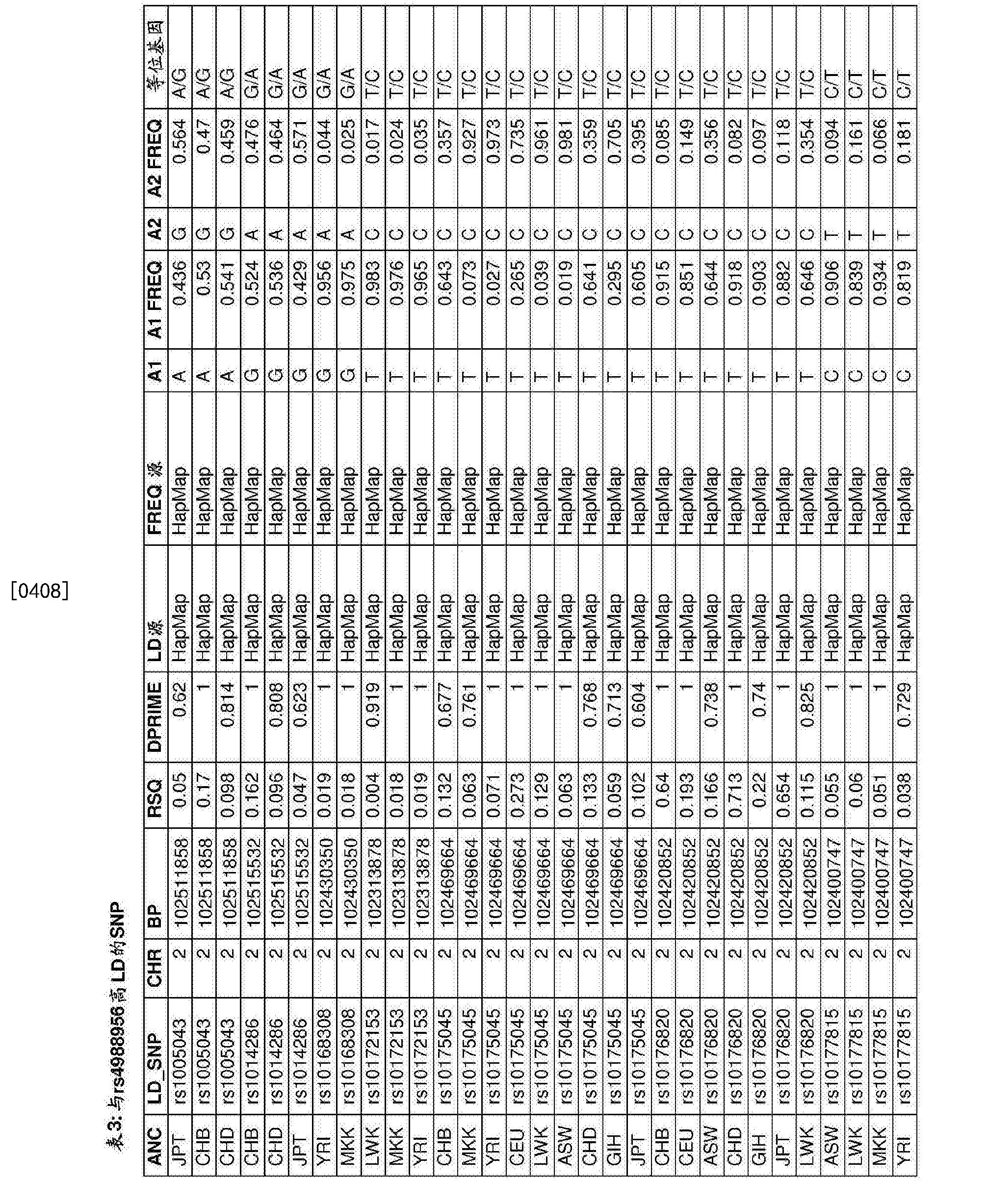 Figure CN107109494AD00791