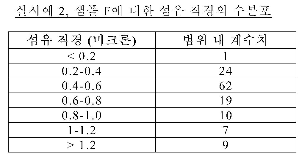 Figure 112008027581162-pct00002