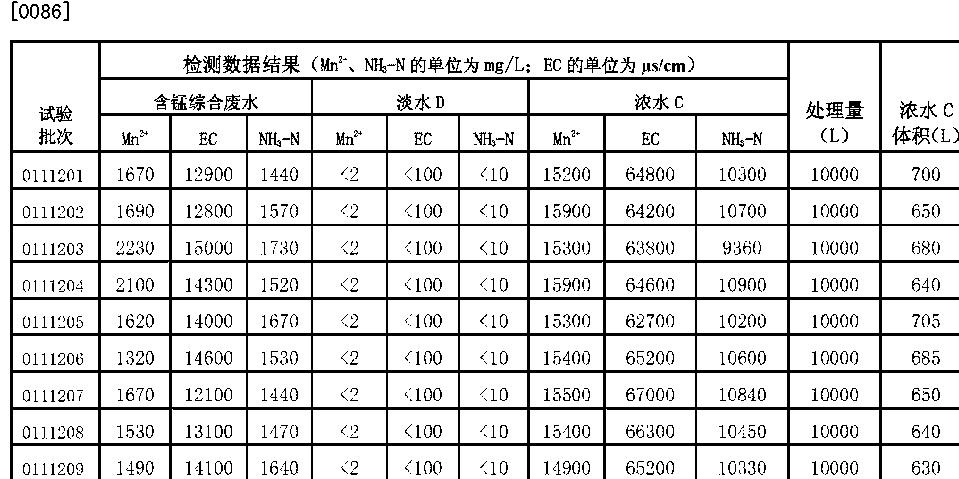 Figure CN102728230BD00111
