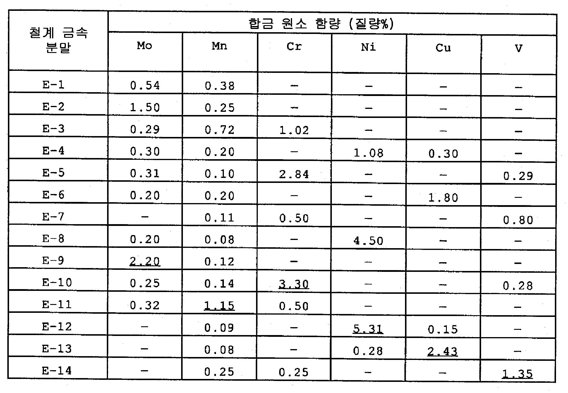 Figure 112001022240173-pat00007