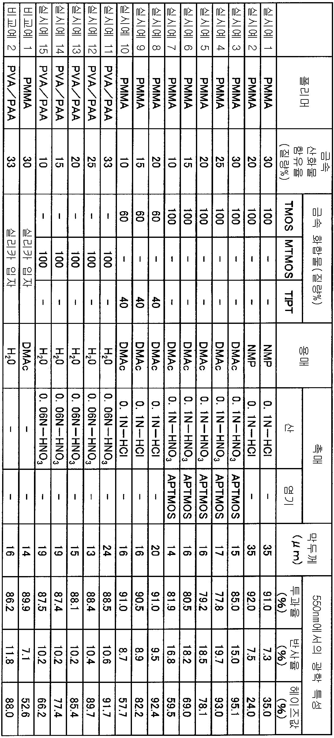 Figure 112008065785902-pct00001