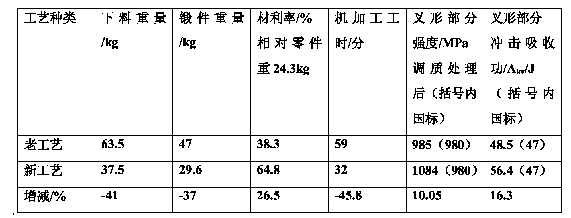 Figure CN102284838AD00051