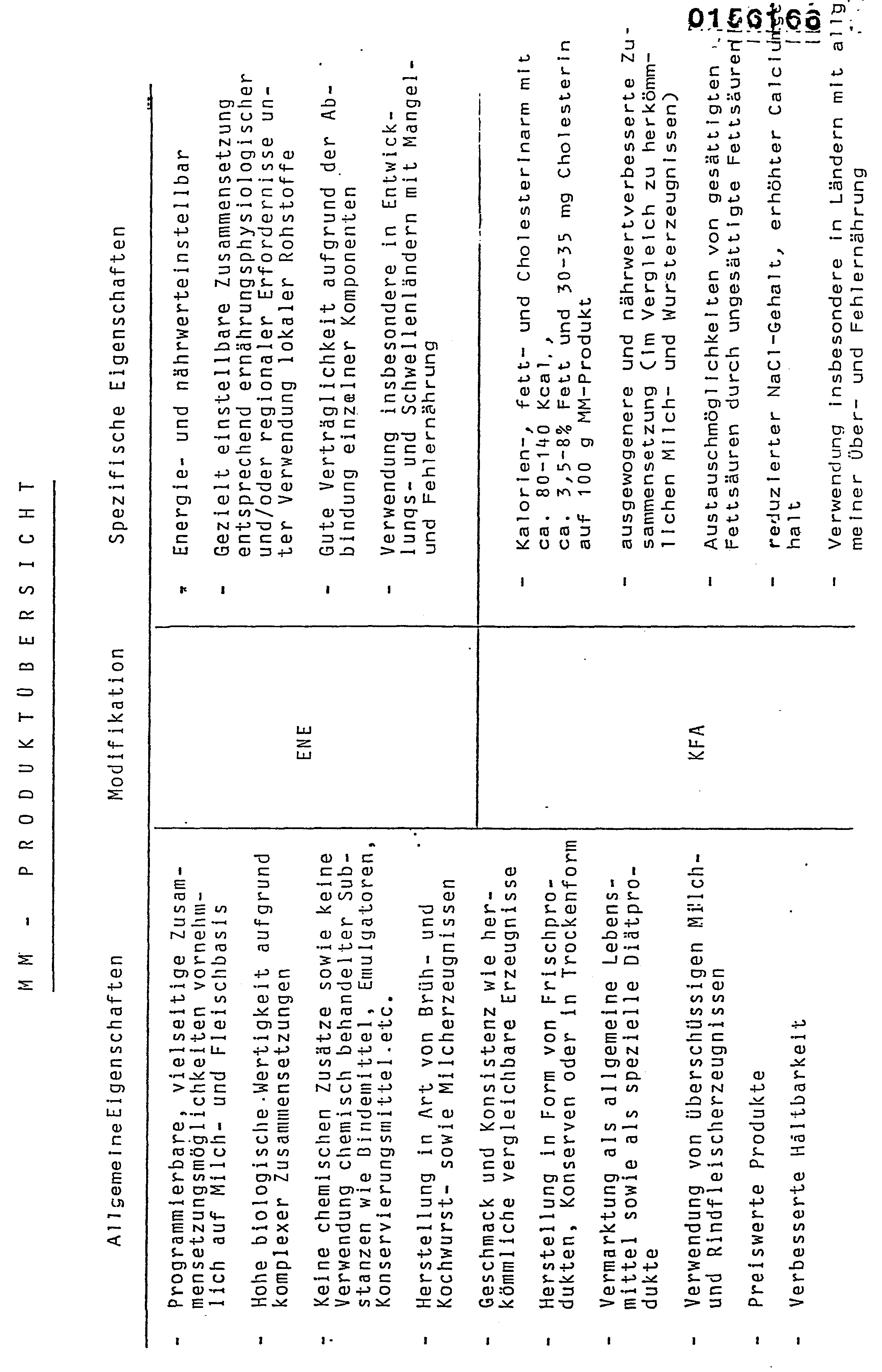 EP0156166A1 Milch Fleisch Produkte Google Patents